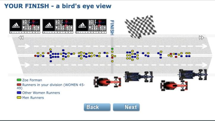 Great post race graphics and analysis available